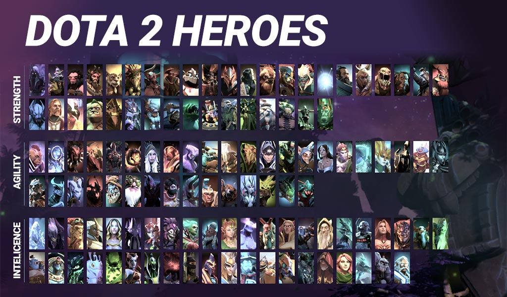 Dota 2 Hero Amount per Attribute