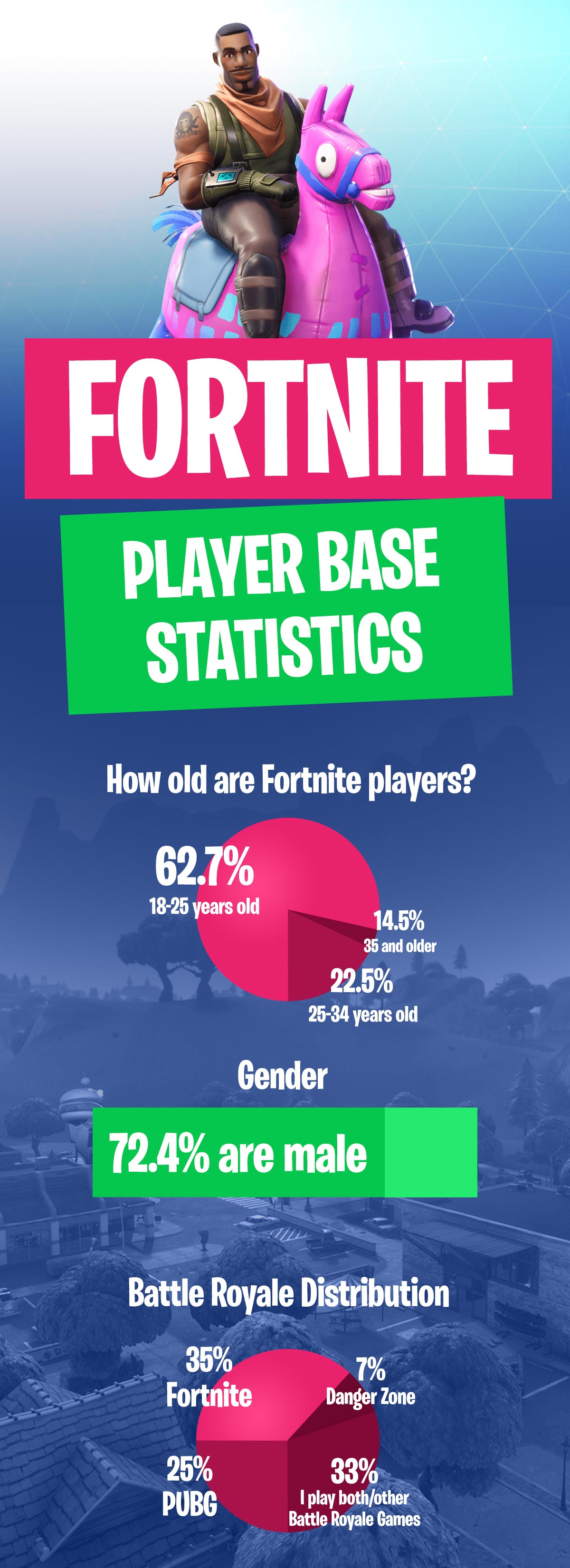 Fortnite Battle Royale Infographic Age and Gender