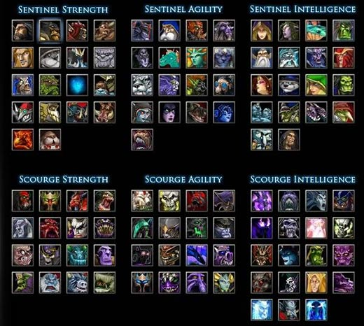 Dota 1 Hero Overview