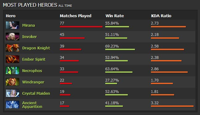dota-2-buff-most-played-heroes